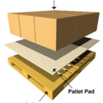 diagram of a pallet pad showing all the parts to it. Top is the product, middle is the pallet pad, and the bottom is the pallet.